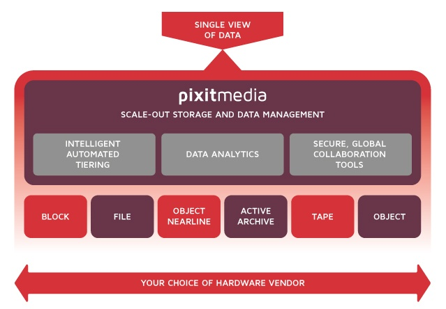 PixitMedia PixStor Scale-out Storage and Data Management